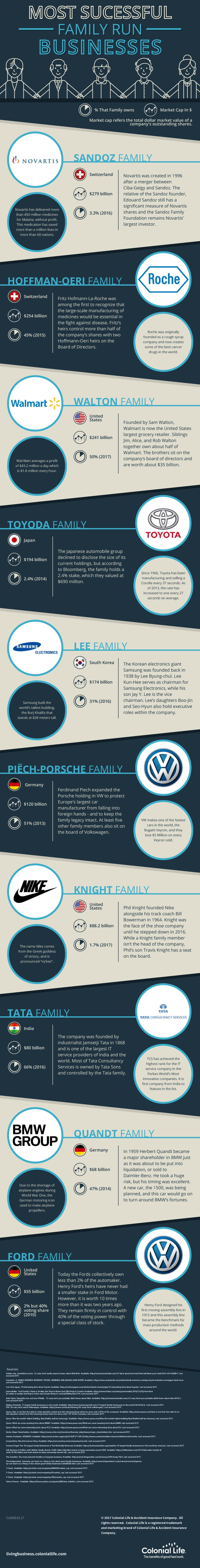 Infographic illustrating the success of different family run businesses