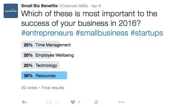 Twitter poll showing that resources are the most important to small business success in 2016