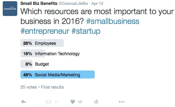 twitter poll showing that Social Media and marketing resources are the most important to small businesses in 2016