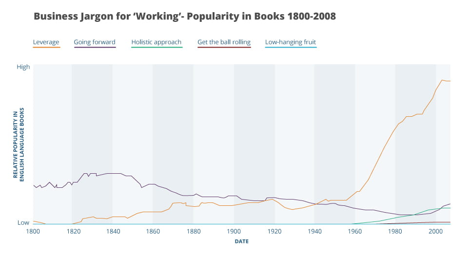 A graph showing business jargon popularity for the term working in books from 1800 to 2008