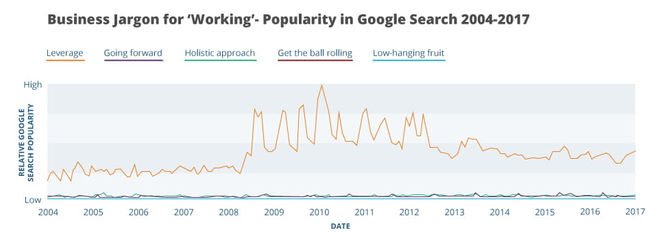 a graph describing popularity for the business jargon term working in google searches from 2004 to 2017