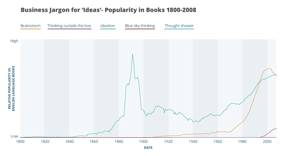 Graph explaining an increase in the term ideas as shown in books from 1800-2008