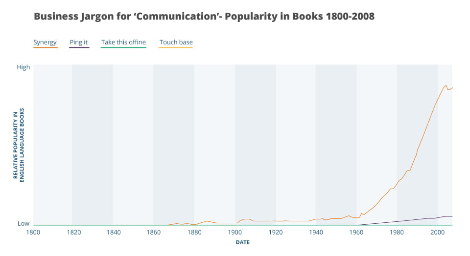 A graph showing business jargon terms relating to the word communication as shown by popularity in books from 1800 to 2008