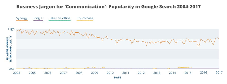 A graph showing business jargon for the term communication in popularity for google searches from 2004-2017