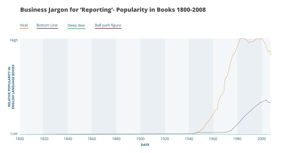 A graph showing popularity from the business jargon term 'reporting' as reported from books in 1800 to 2008