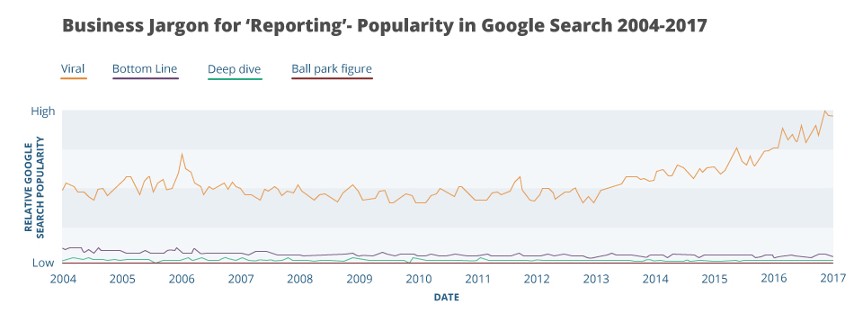a graph showing the trends regarding the jargon term 'reporting' from google searches